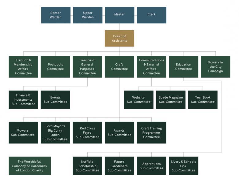 The Worshipful Company of Gardeners family tree